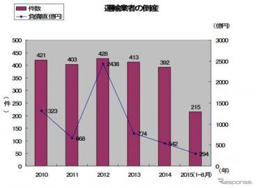 運輸業の倒産件数、21.2%減…燃料価格下落や運賃値上げ効果…帝国データバンク調べ