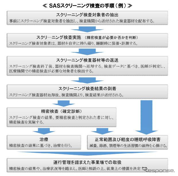 SASスクリーニング検査の手順(参考画像)