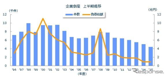 2015年度上半期の倒産件数、バブル期以来の低水準…東京商工リサーチ
