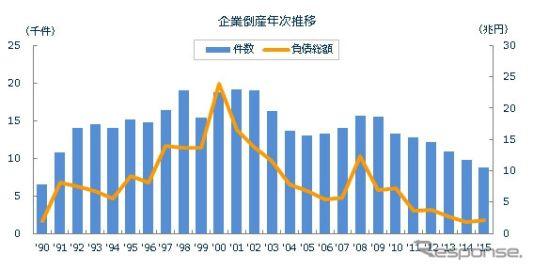 2015年の全国企業倒産件数、25年ぶりの9000件割れ…東京商工リサーチ調べ