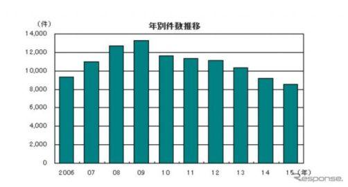 2015年の企業倒産件数、6年連続の減少…帝国データバンク