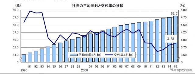 社長の平均年齢も高齢化、過去最高の59.2歳…帝国データバンク