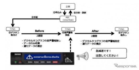 矢崎とあいおいニッセイ、タイ法人向け事故低減支援サービスを開発