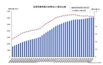 自家用乗用車の世帯当たり普及台数が2年ぶりに減少 2016年3月末現在