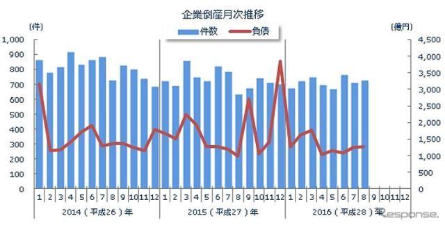 8月の企業倒産件数、726件で6か月ぶりに前年同月を上回る…東京商工リサーチ