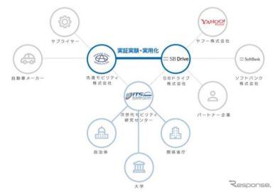 SBドライブ、愛知県の自動運転実証実験事業に参画…無人タクシー用AIアプリを提供