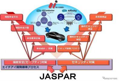 エイチアイ、JASPARに加盟…カーエレ技術の国際標準化活動を推進