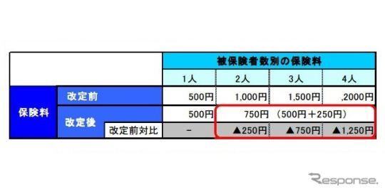 東京海上日動、1日自動車保険を改定…被保険者の追加に対応
