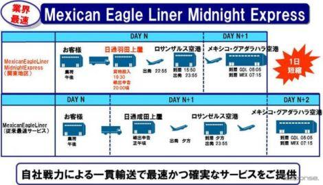 業界最速、メキシコ向け航空混載サービス…日本発翌日早朝に到着