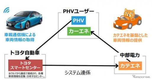 【トヨタ プリウスPHV 新型】中部電力、エコ運転をサポートする新サービス提供