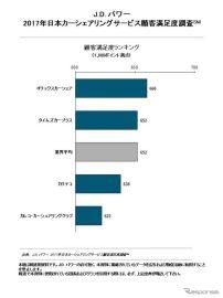 国内カーシェアリング、オリックスが顧客満足度1位を獲得…JDパワー調査