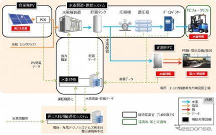 豊田通商など、太陽光由来水素をFCフォークリフトで活用…トヨタ自動車九州で事業開始