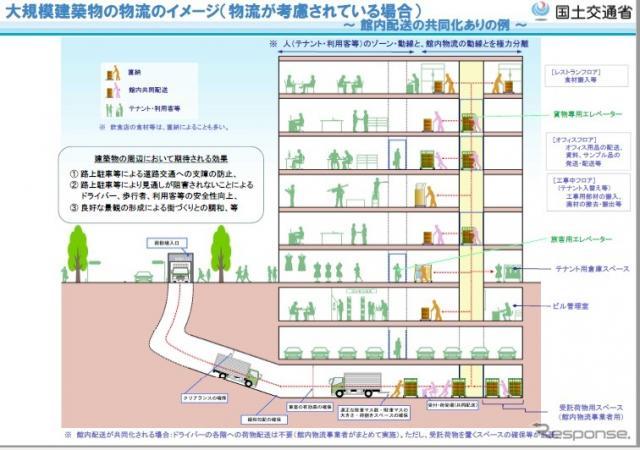 「物流を考慮した建築物の設計・運用について」の手引き《画像 国土交通省》