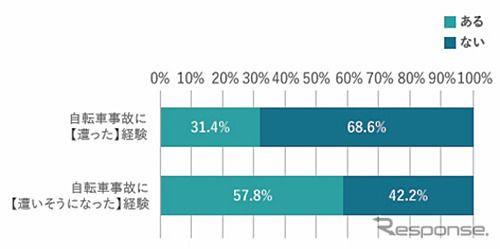 自転車事故経験者は3割、遭いそうになった人も6割…KDDI調べ