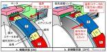 初期型における制動・非制動の切替方式