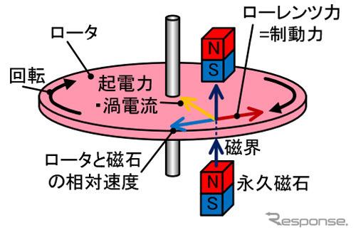 リターダの制動力発生原理