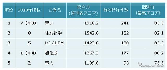 リチウムイオン二次電池セパレーター、特許総合力トップは東レ…パテント・リザルト
