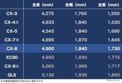 """【マツダ『CX-8』深読み】価格・デザイン・走り・パッケージ、""""箱じゃない3列シート""""に賭けるマツダの勝算とは"""