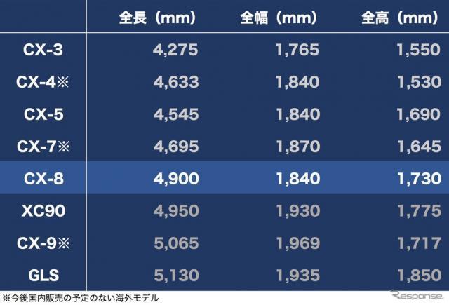 マツダのクロスオーバーSUVモデル群と国内の輸入車ライバルのディメンション比較。CX-4とCX-7は中国で、CX-9は北米で発売中。