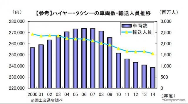 ハイヤー・タクシーの車両数と輸送人数の推移(参考画像)