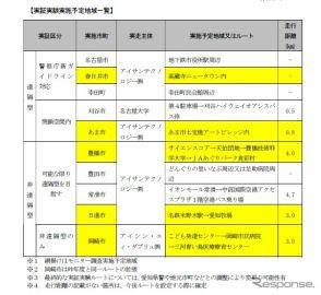 愛知県、遠隔自動運転車の公道実証実験---2017年度 全国に先駆けて