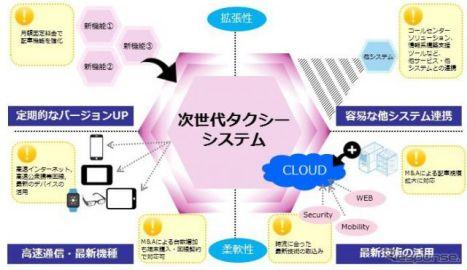 日本ユニシス、クラウド型タクシー配車システムを国際自動車へ提供