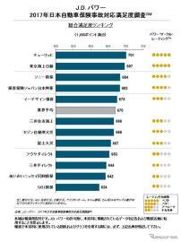 自動車保険事故対応の満足度調査、チューリッヒが総合トップ…JDパワー