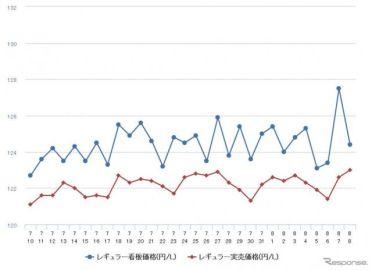 レギュラーガソリン、131.2円…前週比0.2円高