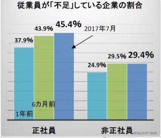 正社員の人手不足45.4%で過去最高、運輸や自動車・同部品では5割超