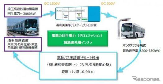 電車の回生電力を電動バスに超急速充電---ゼロエミッション交通インフラを実証実験へ