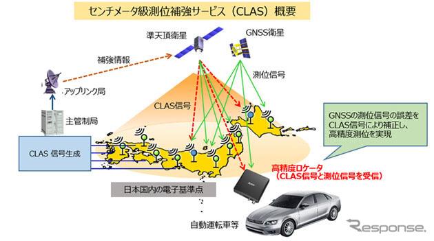 センチメータ級測位補強サービス(CLAS)概要