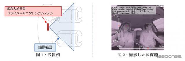 広角カメラ型ドライバーモニタリングシステム