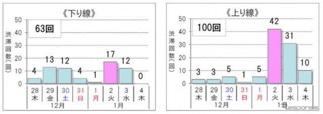 年末年始、渋滞のピークは1月2日…10km超の渋滞が163回発生する見込み