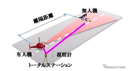 有人ヘリとドローンと衝突回避、同一空域で安全性能試験…NEDOやスバル