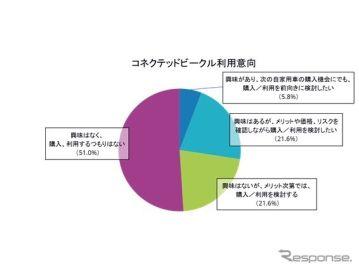 コネクテッドカーの購入・利用を検討する人は半数、ライドシェアの利用に前向きな人は7割近く