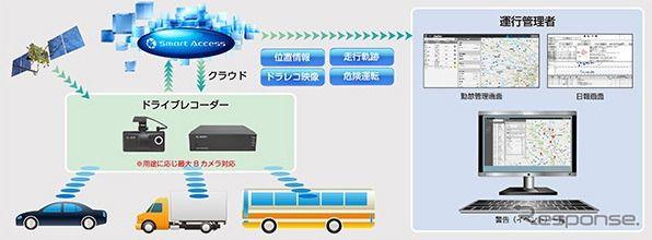 クラリオン、業務用車両向けクラウド活用型車両管理サービスを提供開始