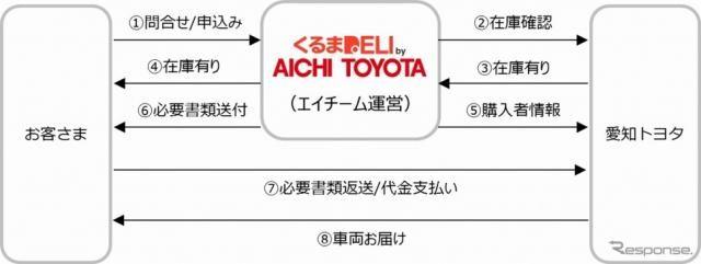 ネットで注文&自宅へ納車、中古車販売「くるまDELI」トライアル開始 エイチーム×愛知トヨタ