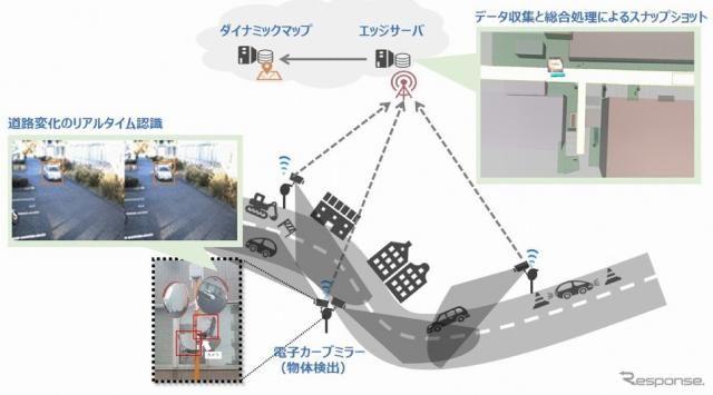 電子カーブミラーで道路環境データ収集、5Gで通信 NICTが構築