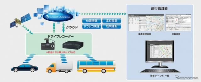 クラリオン、クラウド活用型車両管理サービスなどを紹介予定…運輸・交通システムEXPO2018