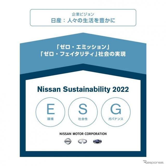 Nissan Sustainability 2022