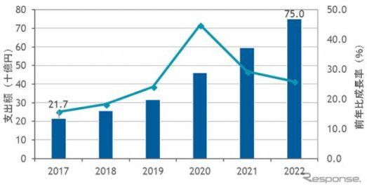 国内コネクテッドビークルソフトウェア市場、2022年には3倍増の750億円に