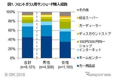 フロントガラス用サンシェード、保有率は51% GfKジャパン調べ