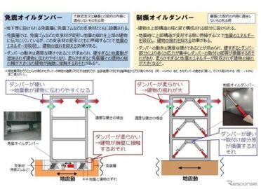 KYB、免震・制振ダンパーのデータを改ざん…不正986件