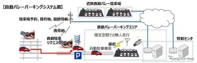 自動バレーパーキングの実証実験を一般公開 11月14-15日、東京臨海都心