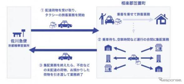 乗用タクシーが荷物を集荷する貨客混載、京都府笠置町で実施 日本初