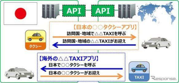 デンソーテン、タクシー予約・配車アプリの海外相互利用技術を開発