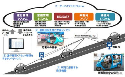 ソフトバンク、フィリピンで三輪EVの新公共交通システム実証事業…エネルギー消費を85%以上削減