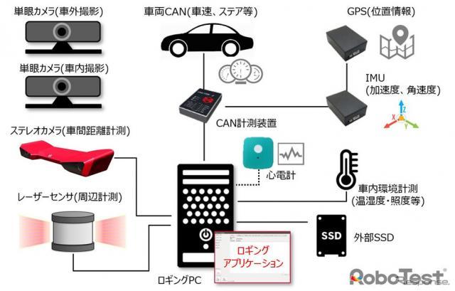 車載統合計測システムの構成例