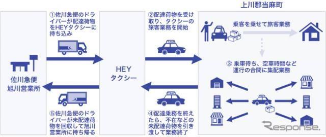 佐川急便、北海道初の乗用タクシーによる貨客混載事業を開始