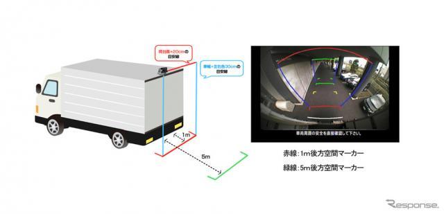 「ひさしマーカー」車体外枠イメージ